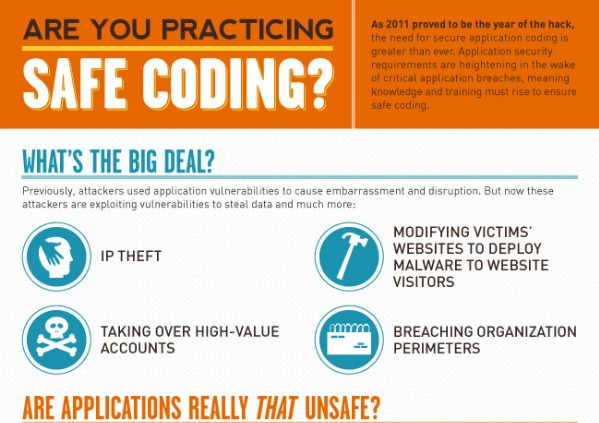 Are You Practicing Safe Coding   Infographic    Inspirationfeed