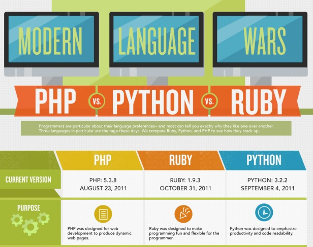Code Wars  Ruby vs Python vs PHP  Infographic