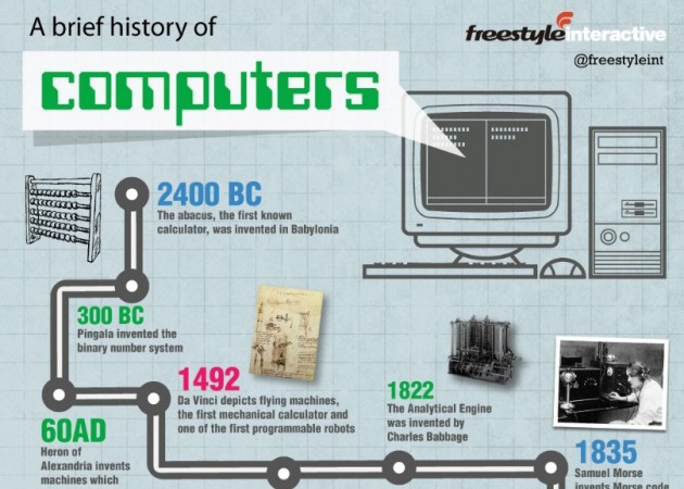 History of Computers  From the Abacus to the iPad  Infographic    The Wall Blog