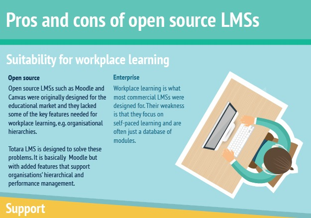 Pros and Cons of Open Source LMSs Infographic   e Learning Infographics
