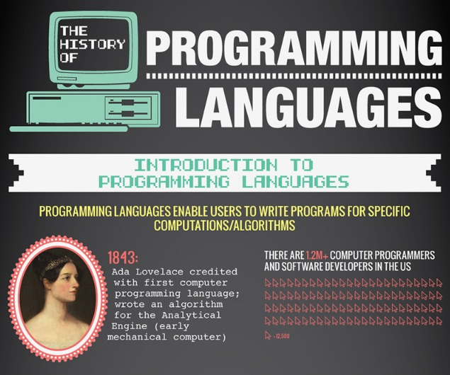 The History of Programming Languages Infographic   Veracode