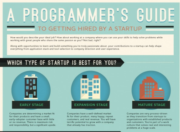 How to get a programming job at a startup  infographic    VentureBeat   News   by Meghan Kelly