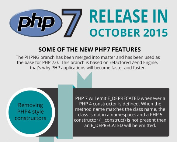 PHP 7 Infographic. New PHP 7 features and release   VM5 Ltd.