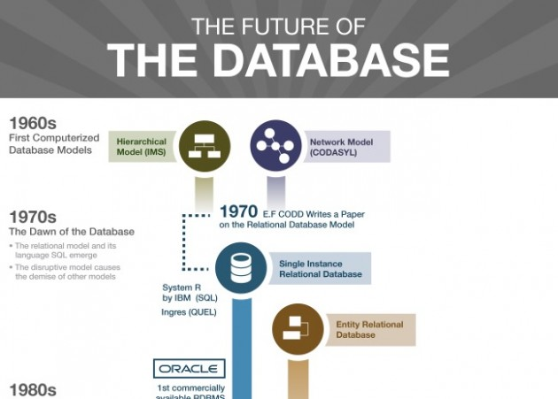 The Future of the Database